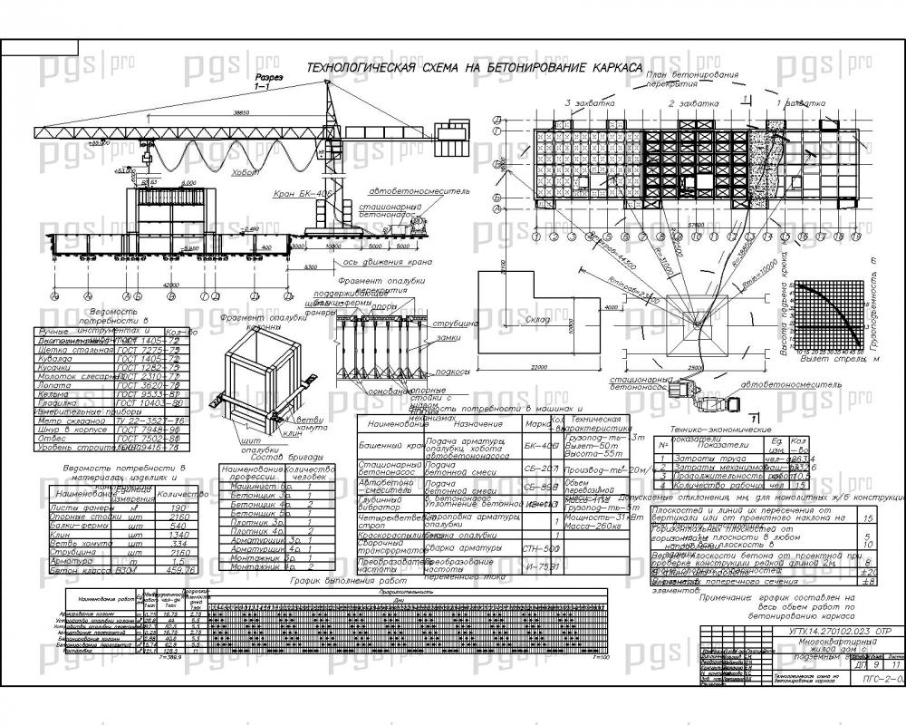 бетонирование площадок схема
