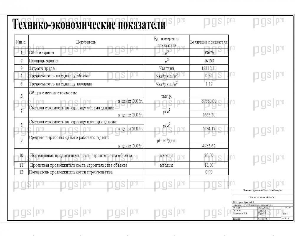 Скачать бесплатно дипломный проект ПГС Диплом № этажный  Технико экономические показатели jpg