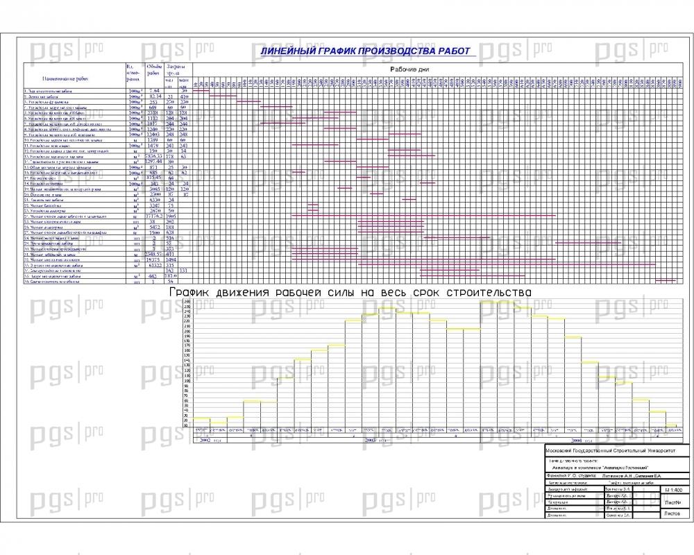 График производства работ при прокладке трубопровода