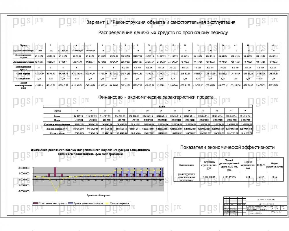 Скачать бесплатно дипломный Диплом № Управление объектом  Экономический раздел jpg