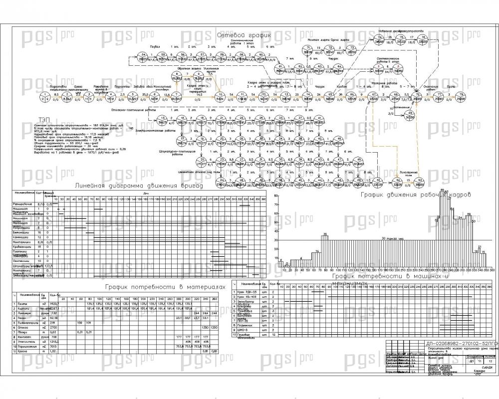 Скачать бесплатно дипломный проект ПГС Диплом №  11 Календарный план и сетевой график jpg