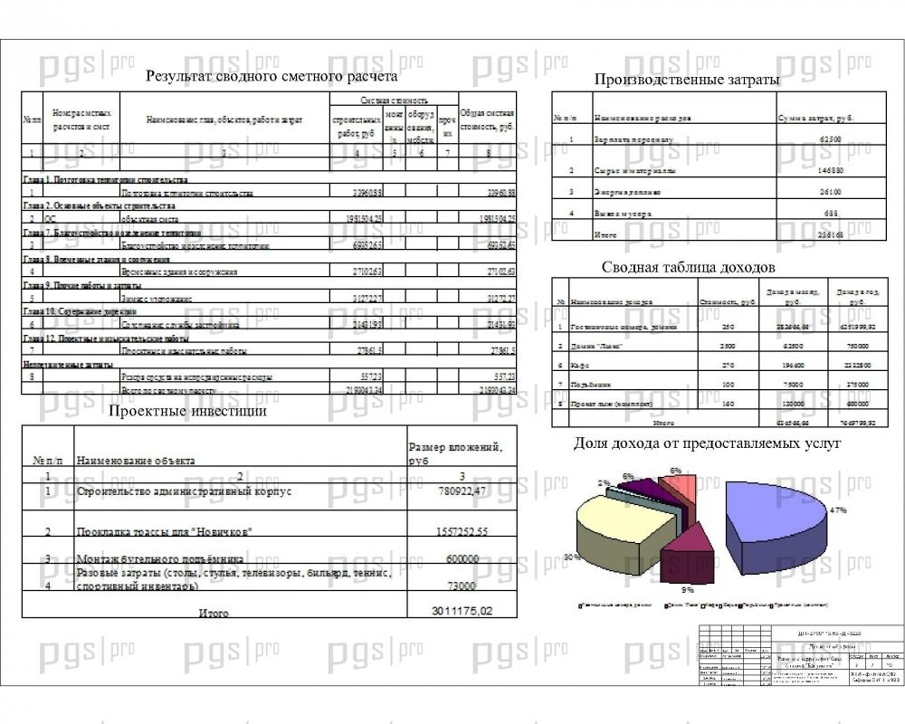 Скачать бесплатно дипломный проект ПГС Диплом № Развитие  Сводный сметный расчет проектные инвестиции производственные затраты сводная таблица доходов доля дохода jpg